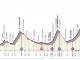 Aspettando il Giro d'Italia, tappa 13 Pinerolo-Ceresole Reale: la tabella di marcia per assistere al passaggio dei campioni