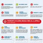 Piemonte in zona rossa: le regole fino al 6 aprile